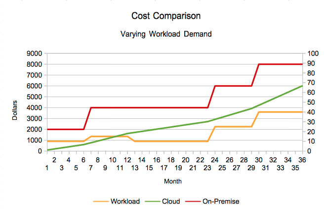 workload chart cloud vs on-premise