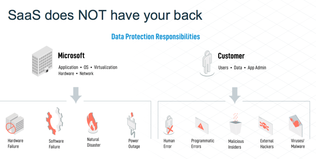 Microsoft does not protect you from data loss due to app outages or deprovisioned user accounts