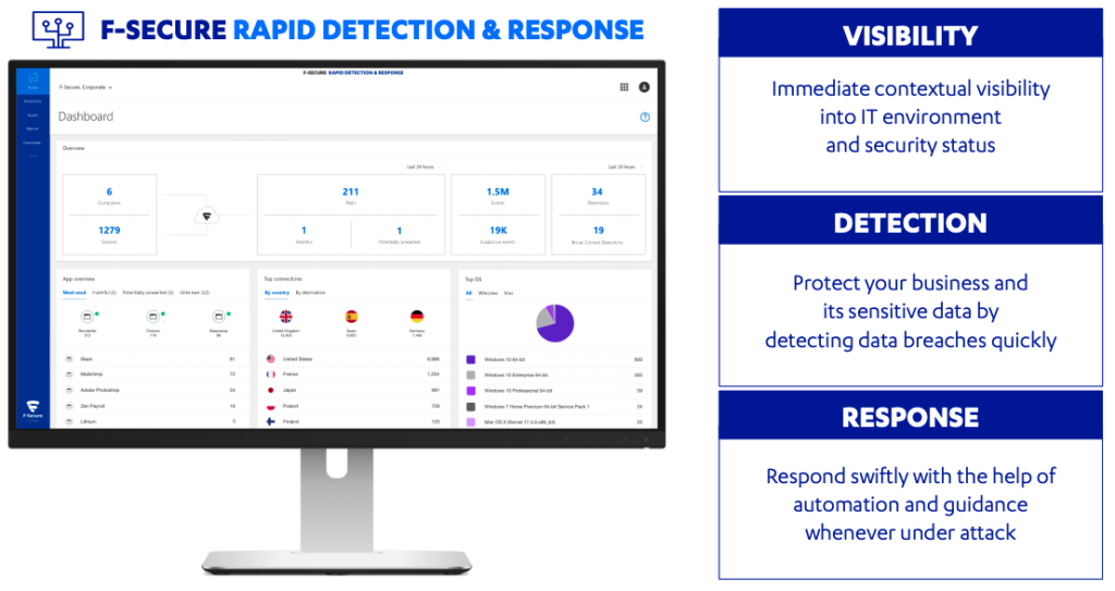 Endpoint Protection Service RAPID DETECTION & RESPONSE from F-SECURE - Immediate contextual visibility into IT environment & security status - Protect your business and its sensitive data by detecting data breaches quickly - Respond swiftly with the help of automation and guidance whenever under attack
