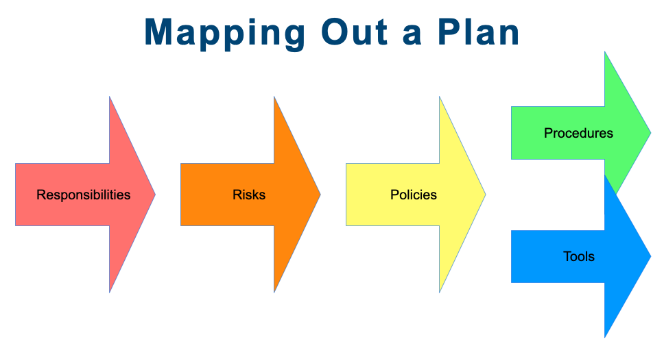 Arrows pointing to the right.  1st is Responsibilities pointing to Risks pointing to Policies. Policies point to 2 arrows Procedures and Tools.