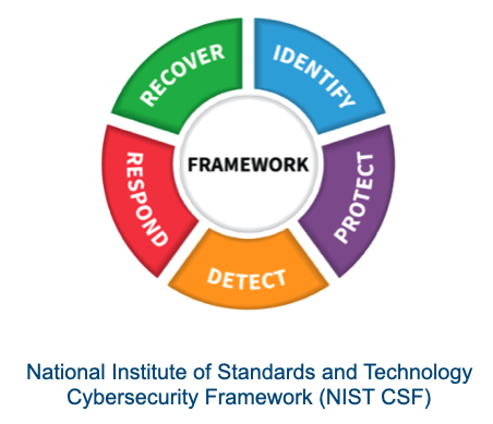 NIST Framework diagram. Circle with 5 segments: Identify, Protect, Detect, Respond, and Recover