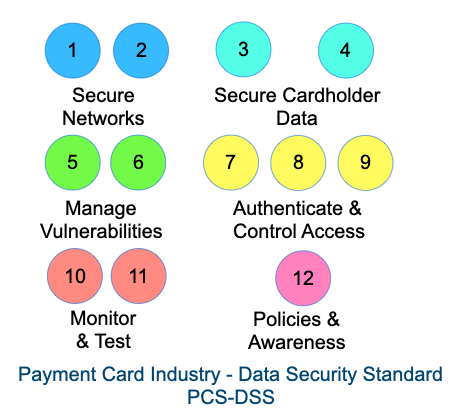PCI-DSS digram.  12 circles grouped into 6 sections: Secure Networks, Secure Card Holder Data, Manage Vulnerabilities, Authenticate & Control Access, Monitor & Test, Policies & Awareness